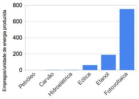 Investimento em energia renovável no Brasil _ Mudanças climáticas -problema urgente da humanidade