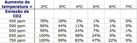 Tabela de emissão de CO2 - aquecimento global