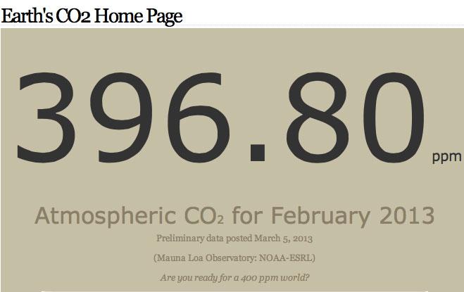 Emissão de CO2 atual