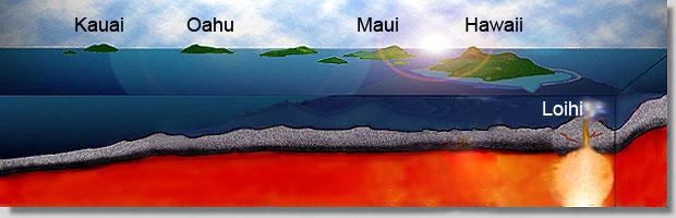 Esquema da geologia de formação do Havaí