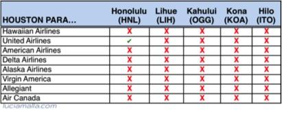 Melhores vôos para Havaí de Houston