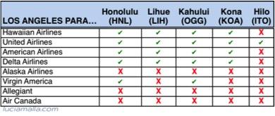 Melhores vôos para Havaí de Los Angeles