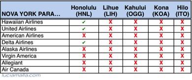 Melhores vôos para Havaí de Nova York