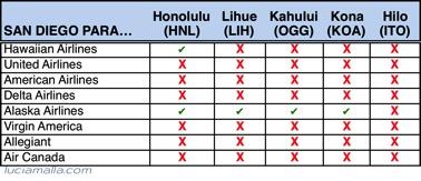 Melhores vôos para Havaí de San Diego