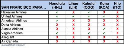 Melhores vôos para Havaí de San Francisco