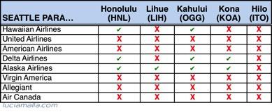 Melhores vôos para Havaí de Seattle