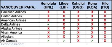 Melhores vôos para Havaí de Vancouver