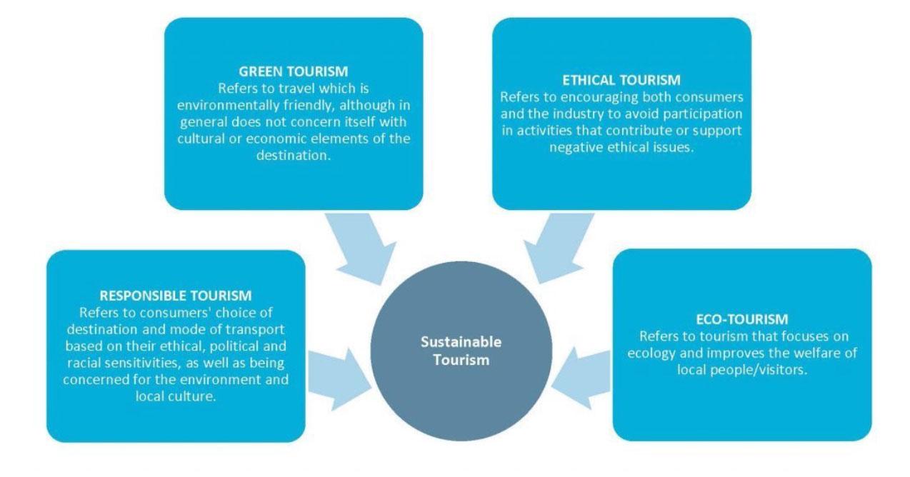 Turismo sustentável não é só ecoturismo