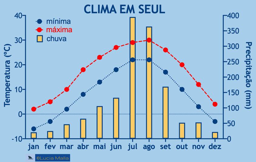 Clima em Seul - temperatura média mínima e máxima - chuva anual - Coréia do Sul